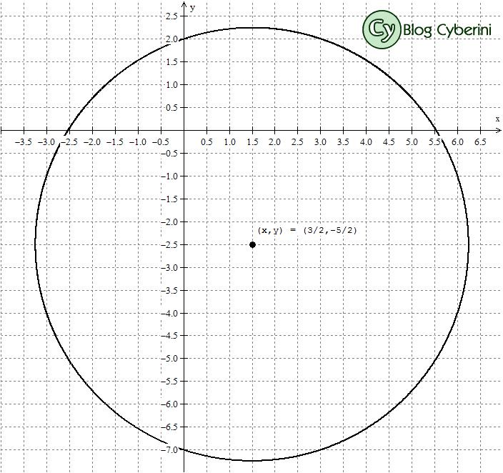 Circunferência no plano cartesiano