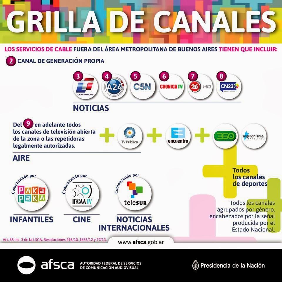 Tv Canales argentina de