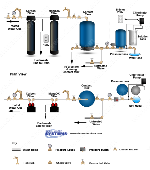 Clean Well Water Report Where Should An Iron Filter Be