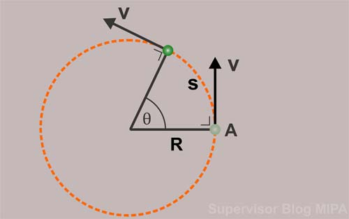 Pengertian Definisi dan Rumus Kecepatan Kelajuan Linear (Tangensial) Gerak Melingkar Beserta Contoh Soal dan Pembahasannya
