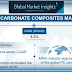 Polycarbonate Composites Market 2019 key players are Chi Mei Corporation, Mitsubishi Chemical Corporation, SABIC Innovative Plastics, LG Chem and Covestro