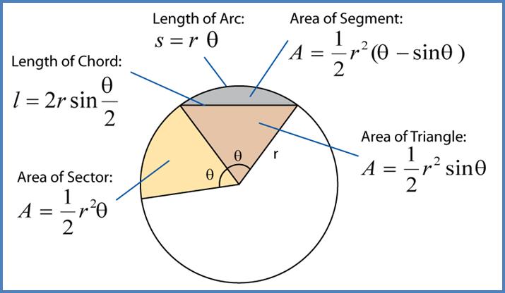 8 2 length of an arc of a circle spm additional mathematics