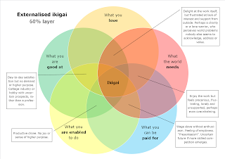 Ikigai Venn diagram showing characteristics of each set of three overlapping circles