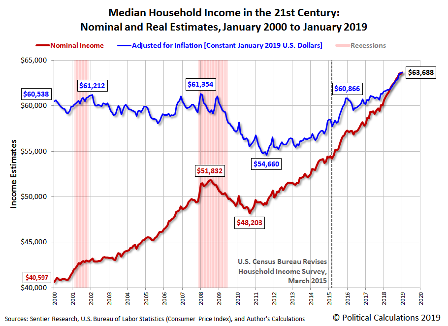 Median Household Income in the 21st Century: Nominal and Real Estimates, January 2000 to January 2019