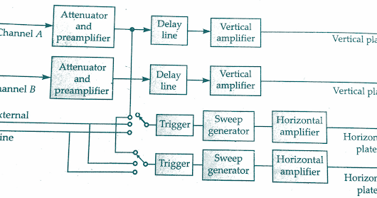 Working Principle of Dual or Double Beam Oscilloscope and Block diagram