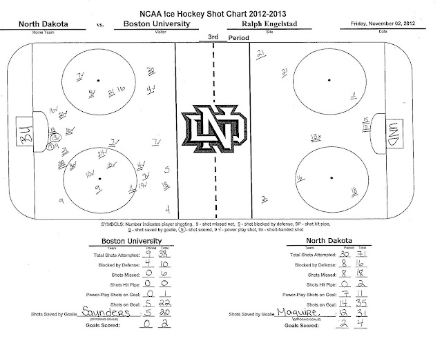 to  cstats on crack   for the shot charts connor gaarder was first und hockey player since matt frattin and jason gregoire both scored hat tricks in also goon  world misc stuff rh ndgoonspot
