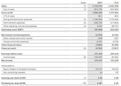 Income statement of Hugo Boss 2017