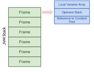 What does JVM Run-Time Data Area look like?