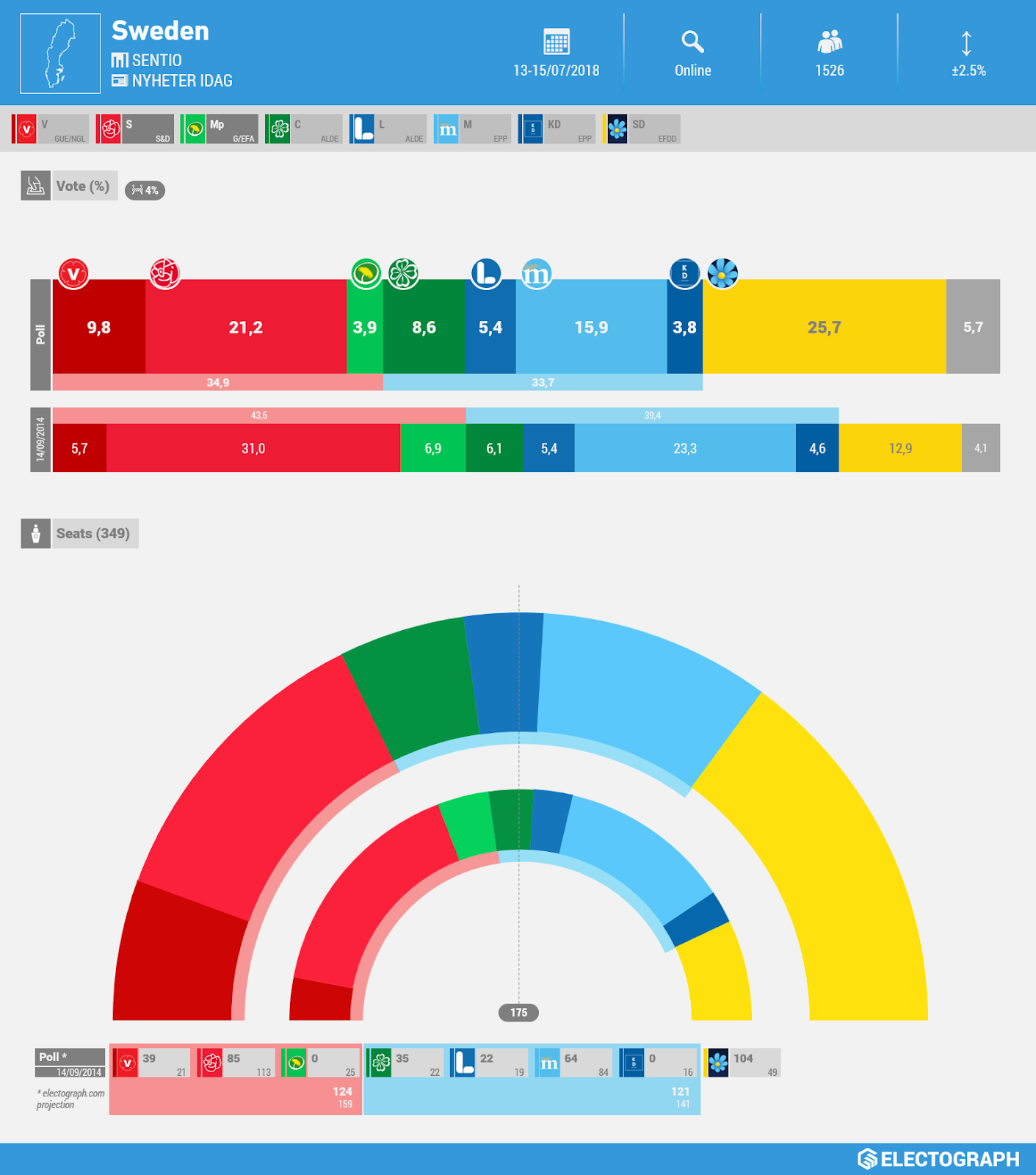 SWEDEN: YouGov poll chart for Metro, July 2018