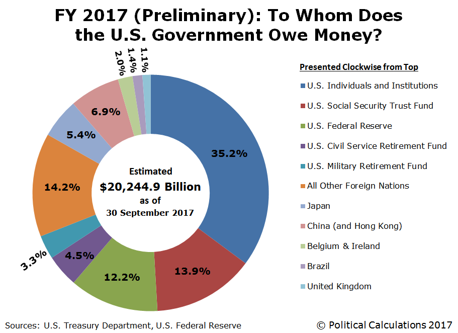 FY 2017 (Preliminary): To Whom Does the U.S. Government Owe Money?