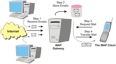 Tipos de Tecnologías para Móviles WAP