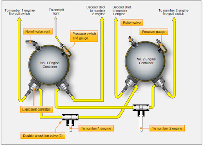 Aeronautical Guide: Installed Fire Extinguishing Systems