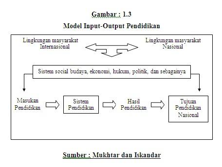 Paradigma input dan output pendidikan pengatahuan islam paradigma input dan output pendidikan ccuart Image collections