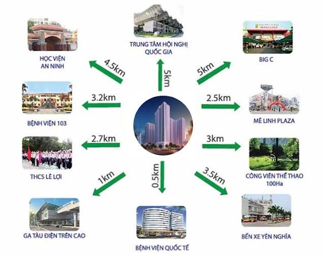 Liên kết vùng dự án Anland Nam Cường