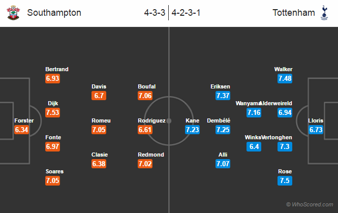 Possible Lineups, Team News, Stats – Southampton vs Tottenham