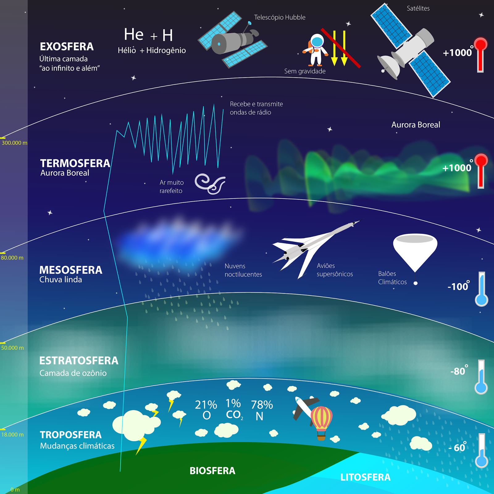 Resultado de imagem para infografico sobre a atmosfera