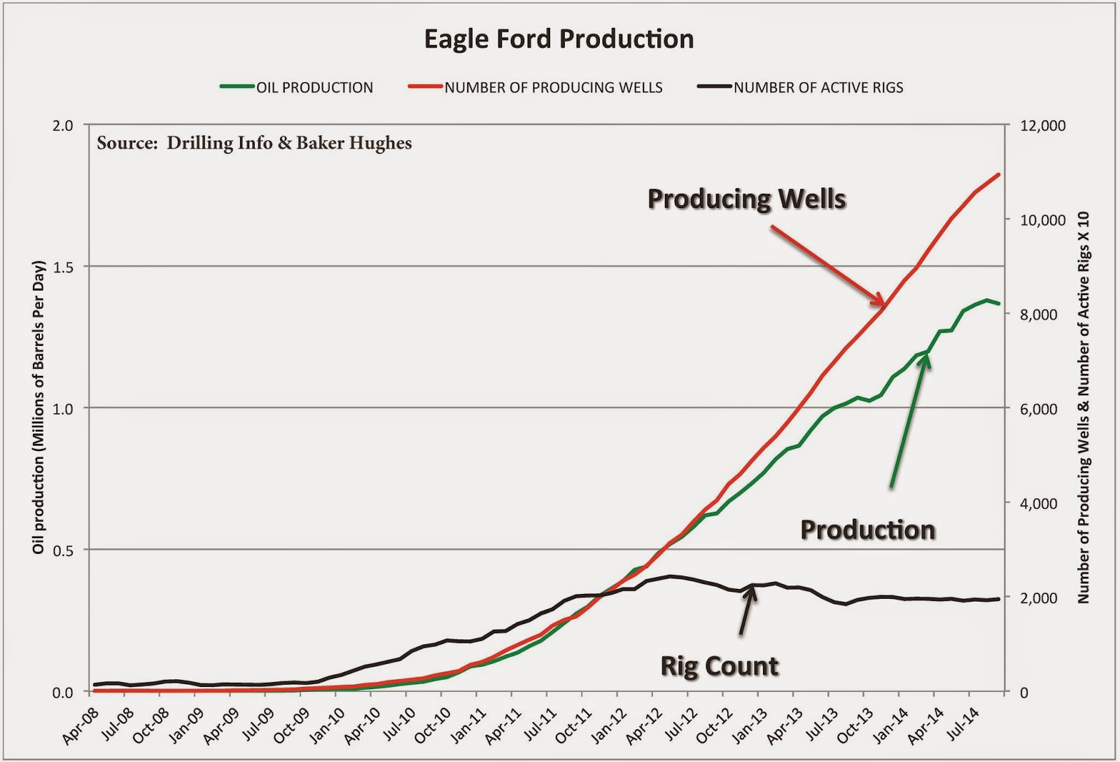 hight resolution of the next chart below shows eagle ford oil production the number of producing wells and the number of active drilling rigs versus time