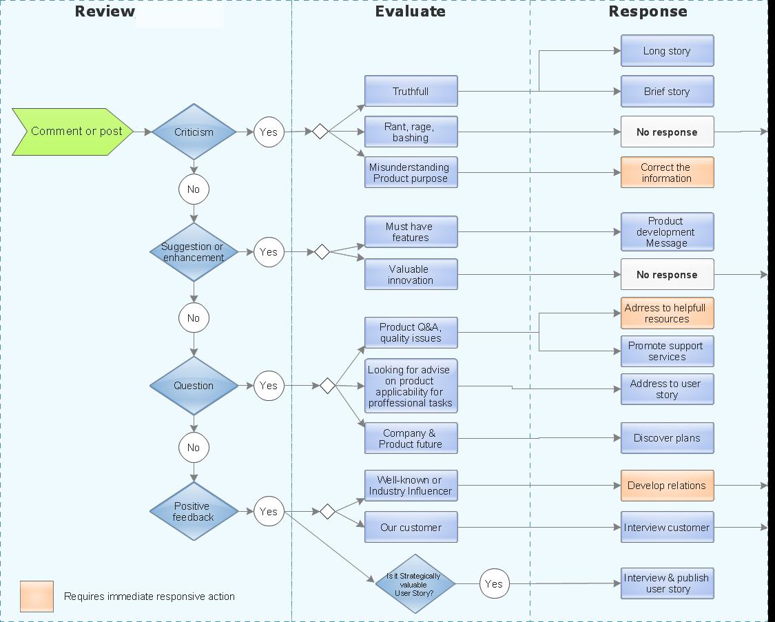 cso  the world of conceptdraw  organizing and selecting