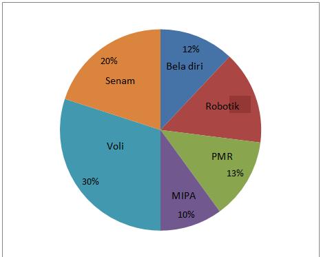 Contoh soal dan pembahasan tentang statistika smp diagram lingkaran berikut menunjukkan kegemaran 200 siswa dalam mengikuti kegiatan ekstrakurikuler di suatu sekolah banyak siswa yang gemar robotik adalah ccuart Choice Image