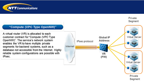 Converge! Network Digest: NTT Com Launches