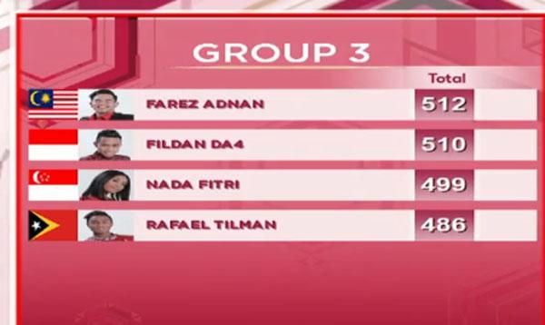 hasil DA Asia 3 Top 20 Grup 3 Tadi Malam 17 November 2017
