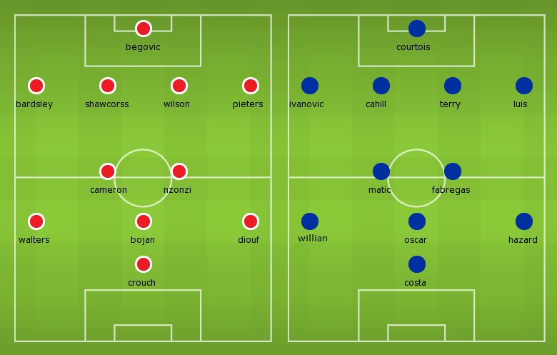 Possible Line-ups Stoke City vs Chelsea