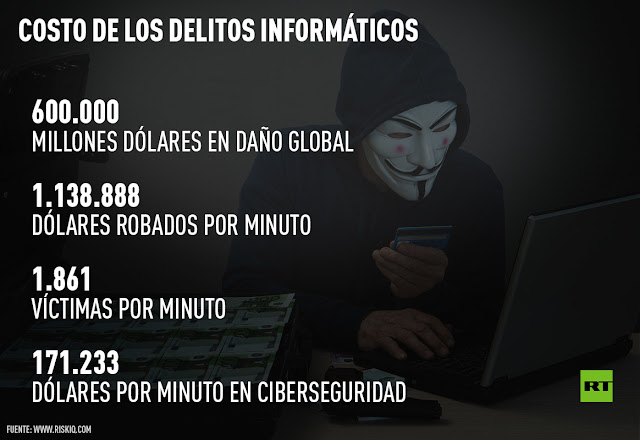 Costo de los delitos informaticos