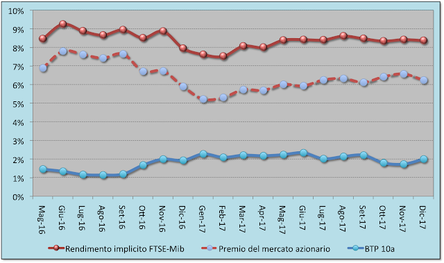 Trend del rendimento implicito e del premio di rischio azionario dell'indice FTSE-Mib