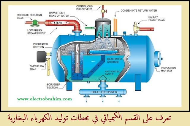 تعرف على القسم الكيميائي في محطات توليد الكهرباء البخارية.