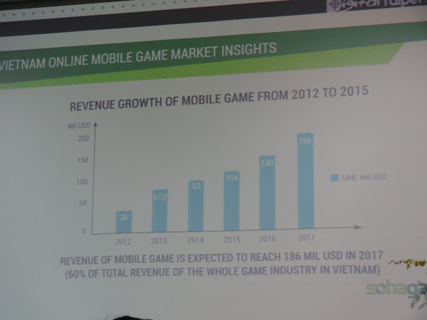 手機遊戲營收成長情況。郭芝榕攝