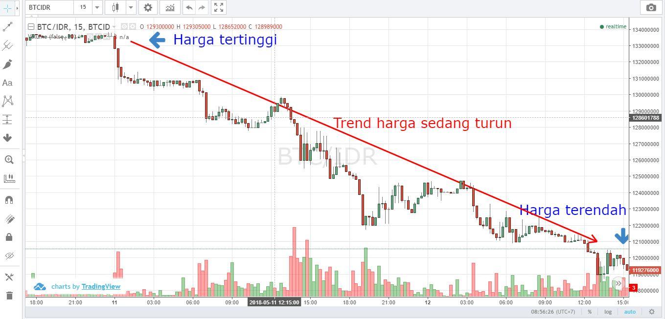 Belajar Trading Bitcoin | cryptonews.id
