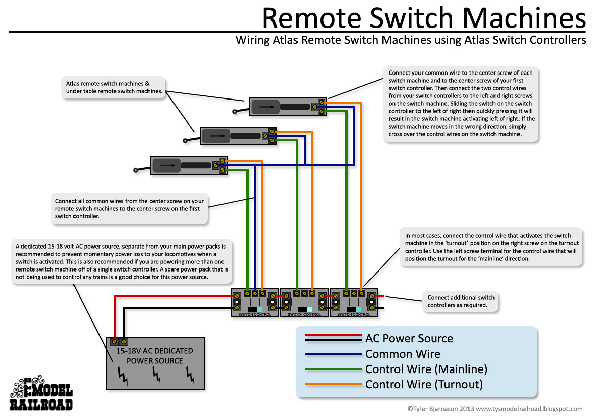 How to wire Atlas remote switch machines and Atlas switch controllers.  WIRING REMOTE SWITCH MACHINES