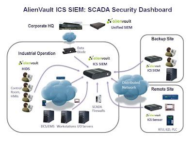 Conheça o ICS SIEM: Plataforma para Segurança de Infra-Estruturas