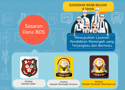 Juknis BOS 2017 untuk SD SMP SMA SMK