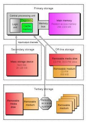 Computer Storage Unit