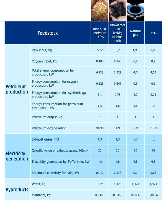 nrglab gasification techonology program production results