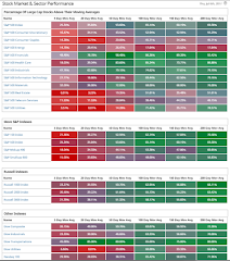 Barchart.com Stock Market & Sector Performance