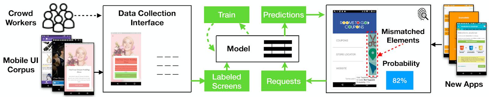 Google AI Blog: Using Deep Learning to Improve Usability on