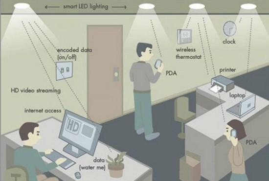 Teknologi Jaringan Internet Kecepatan Cahaya Alias Li-Fi (Light Fidelity)