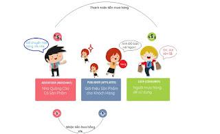 Cách thức mô hình affiliate marketing hoạt động - kienify.com