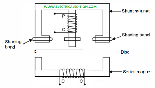 Single Phase Induction Type Energy Meter Working