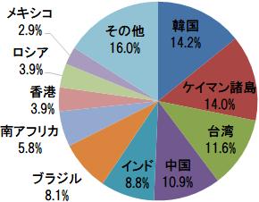 eMAXIS Slim 新興国株式インデックス 組入上位10ヵ国