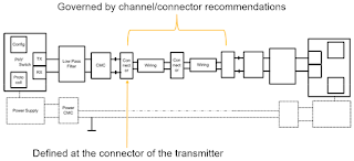 Automotive Ethernet electrical compliance test is defined at the connector of the transmitter