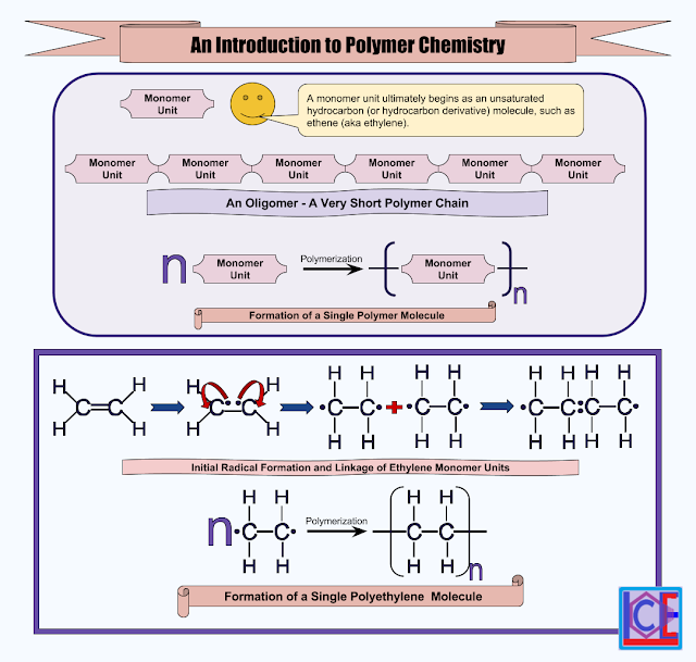 how to learn organic chemistry reactions easily