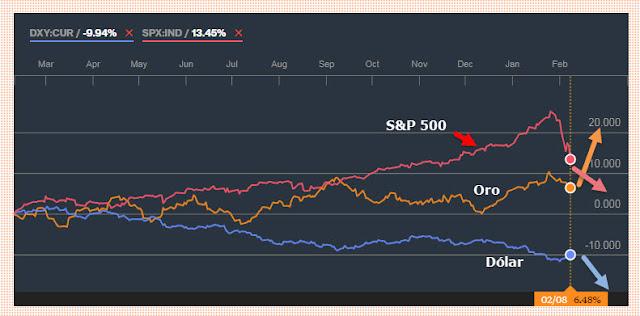 Evolución S&P 500 - Dólar