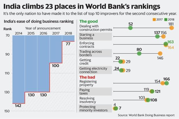 India ease of doing business rank jumps 23 places to 77 in World Bank's Doing Business 2019 survey