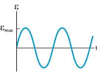 Gambar Grafik ggl yang dihasilkan oleh generator AC