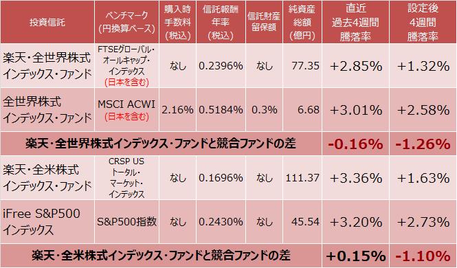 楽天・全世界株式インデックス・ファンド、全世界株式インデックス・ファンド、楽天・全米株式インデックス・ファンド、iFree S&P500インデックスの成績比較