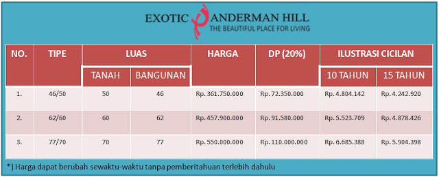 Ini adalah contoh ilustrasi cicilan KPR setiap bulan untuk KPR 10 dan 15 tahun di Exotic Panderman Hill Batu Malang.