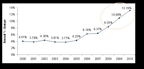 Nzforex rates